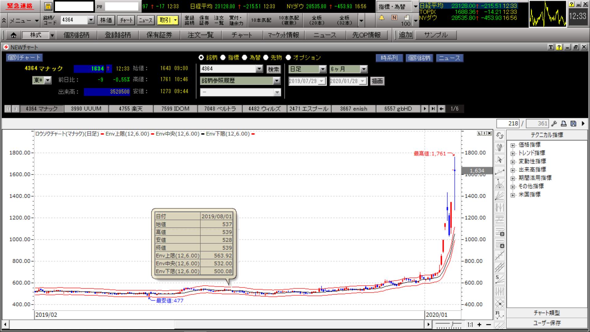 株価 マナック